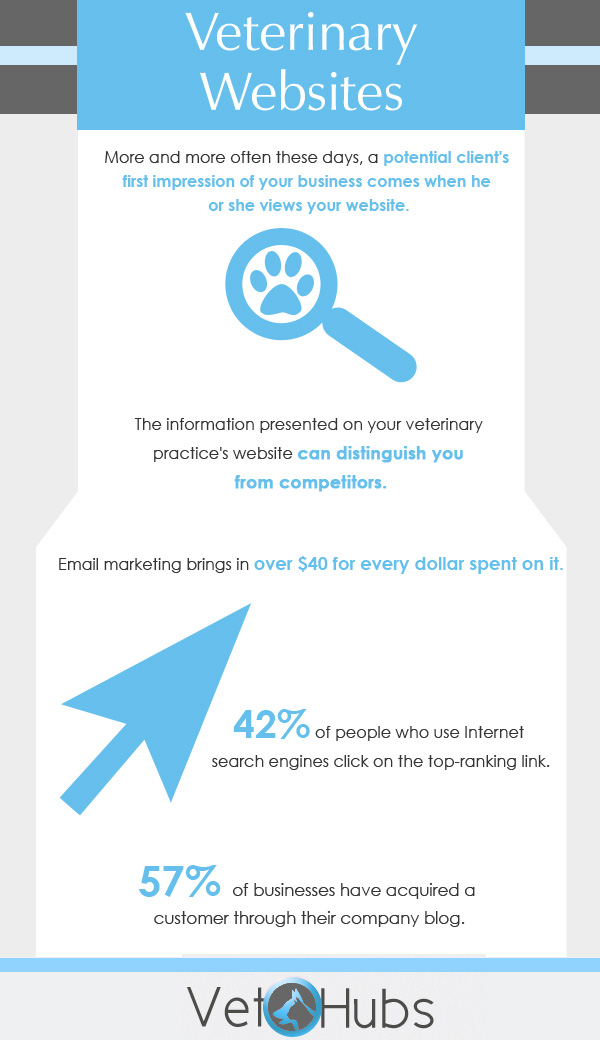 Infographic Definition » Pets